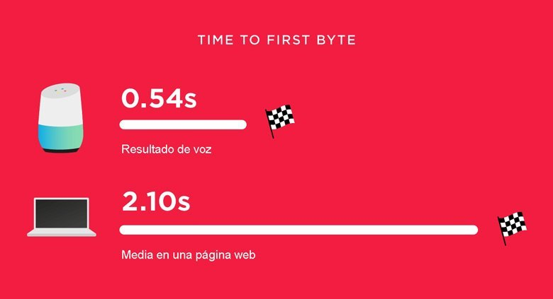 time to first byte de los resultados de voz